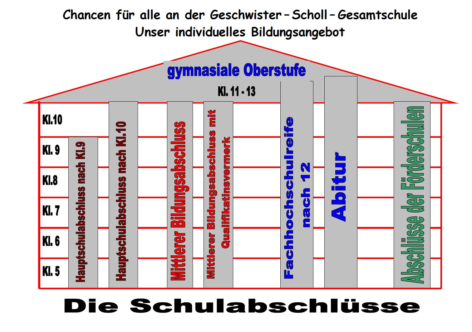 Struktur 2 Abschluesse