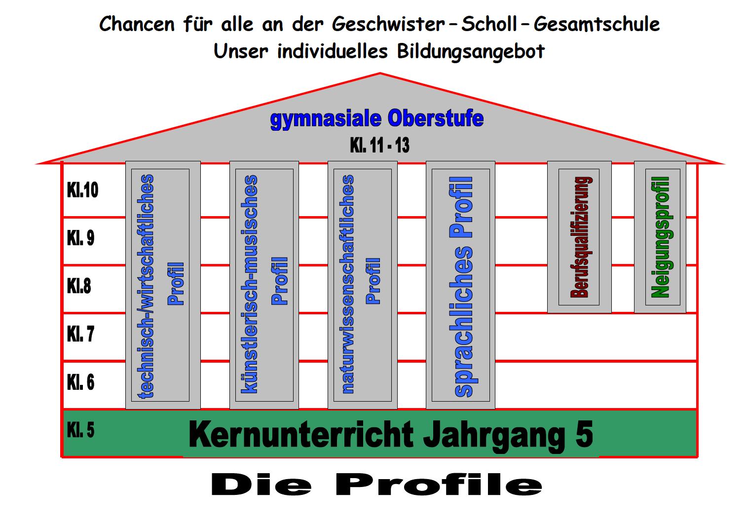 Struktur 3 Profil