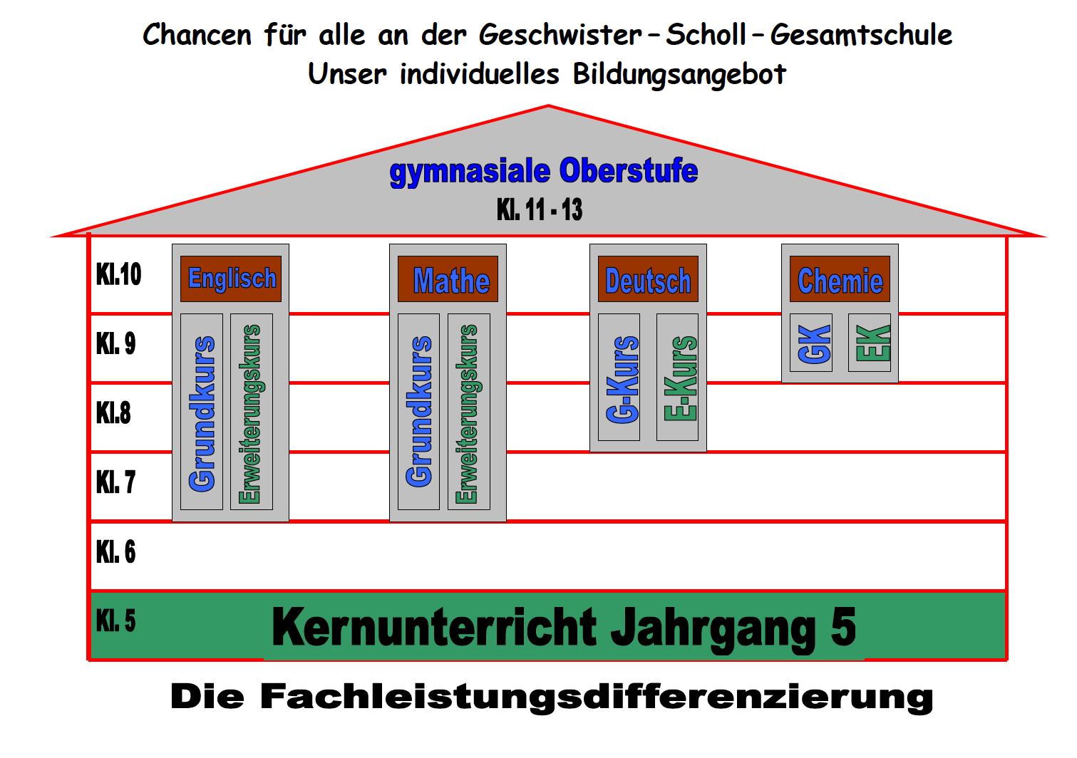 Struktur 4 Diff